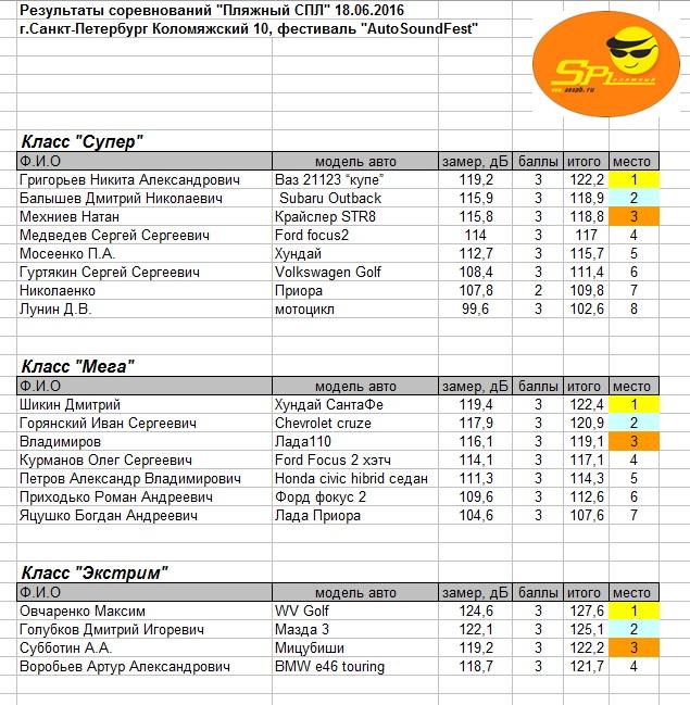 Результаты 18.06.2016